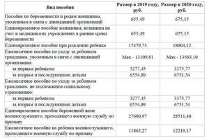 Губернаторские выплаты за первого ребенка в нижегородской области 2020