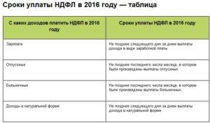 Сроки оплаты налога 3 ндфл за 2020