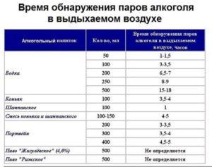 Таблица г на литр в промилле