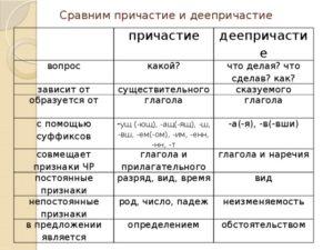 Причастие и деепричастие правила с примерами 6 класс схема