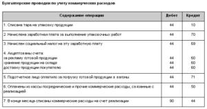 Проводки без сч15 транспортные услуги по доставке материалов