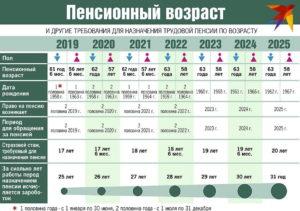Когда повысят пенсию и на сколько в россии
