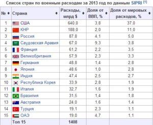 Список стран куда можно выезжать военным 2020
