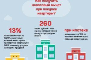 Налоговый вычет при аренде квартиры 2020