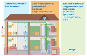 Кто отвечает за содержание систем отопления в квартирах