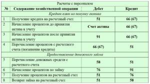 Начислены проценты по долгосрочному кредиту