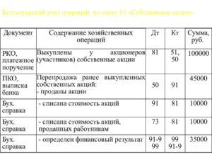 Бухгалтерский учет последующей оценки акций
