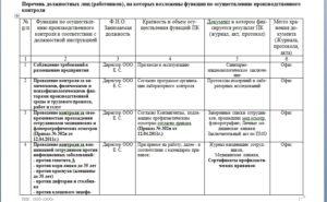 Программа производственного контроля на предприятии образец 2020 общепит