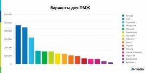 Куда чаще всего эмигрируют россияне в 2020