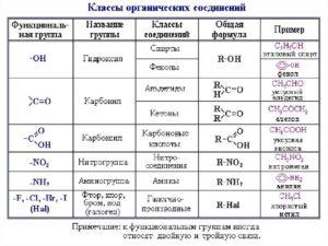 Таблица названий органических веществ