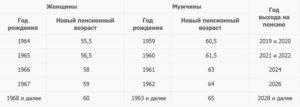 Срок выхода на пенсию мужчин 1961 года рождения по стажу