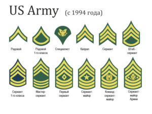 Воинские звания американской армии