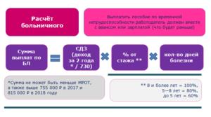 Как рассчитать оплату по больничному листу