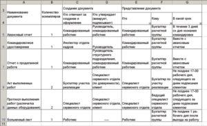График документооборота первичных учетных документов образец