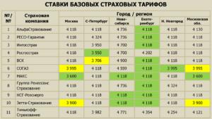 Альфастрахование базовые тарифы по осаго