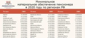 Прожиточный минимум для пенсионеров волгоградской облости на 2020
