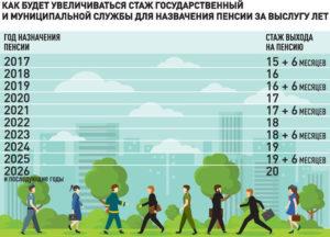 Выход на пенсию по чернобыльской зоне