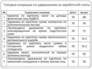 Буджетные проводки по удержанию из заработной платы штрафов
