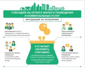 Условия предоставления субсидий по жкх в московской области