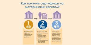 Могут ли оформить материнский капитал по виду на жительство