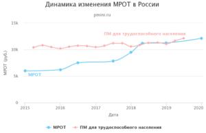 Закон об оплате отдыха в россии работодателем 2020