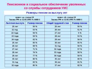 Как расчитать пенсию сотрудника фсин