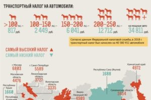 Регионы с низким транспортным налогом