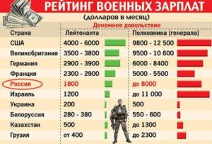 Какая зарплата у военных рф