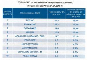 Лучшие страховые компании омс в москве