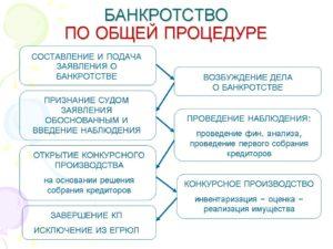 Процедура банкротства физического лица конкурсный управляющий не платит зарплату