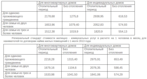 Как расчитать компенсацию на дрова инвалиду в иркутской области