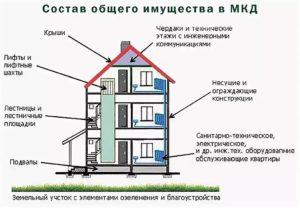 Как узнать кому принадлежит многоквартирный дом по адресу