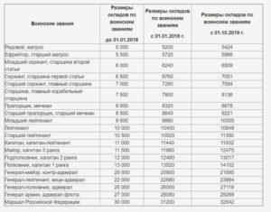 Повышение зарплаты военным с 1 января 2020