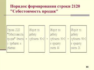 Себестоимость продаж формула расчета для строки 2120 по балансу