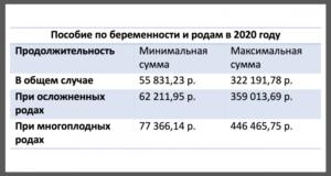 Минимальные выплаты по бир и родам в 2020 году
