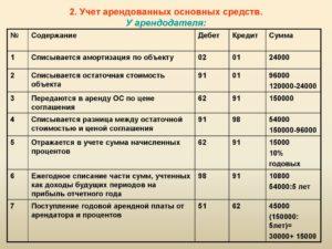 Учет арендной платы у арендатора проводки 2020