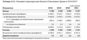 Оценка состояния пенсионного фонда рф на современном этапе 2020