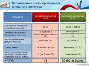 Сроки подачи извещения о закупке по 44 фз