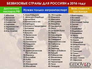 Безвизовые для граждан армении