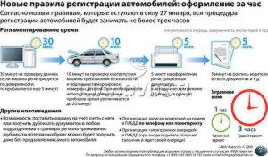 Срок поставка на учет автомобиля