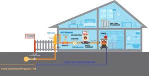 Как отказаться от газоснабжения в многоквартирном доме