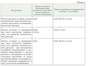 Командировки в белоруссию