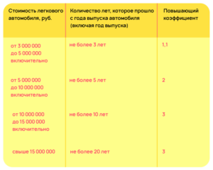 Транспортный налог 2020 в сочи