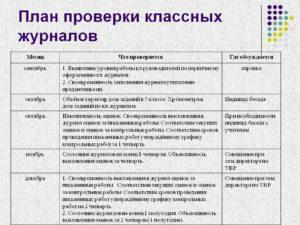 Приказ об итогах проверки журналов за первое полугодие