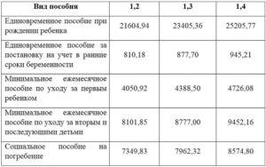 Когда повысят ежемесячные выплаты по профзаболеванию