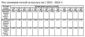 На сколько повысят пенсию пенсионерам мвд в 2020 г