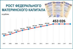 Сколько дней ждут перечисления мат капитала