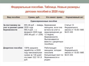 Почему не пришли детские пособия за январь 2020