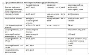 Какая продолжительность больничного листа после операции акш