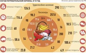 2000 пенсионерам на продукты сколько дней действует